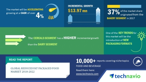 Technavio has published a new market research report on the global reduced fat packaged food market from 2018-2022. (Graphic: Business Wire)
