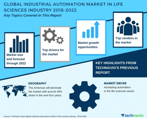 Technavio has published a new market research report on the global industrial automation market in life sciences industry from 2018-2022. (Photo: Business Wire)
