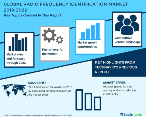 Technavio has published a new market research report on the global radio frequency identification market from 2018-2022. (Graphic: Business Wire)