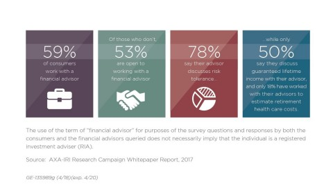 Retirement Risks: Understanding and Expectations (Graphic: Business Wire)