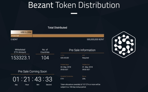 The Bezant Foundation has disclosed the progress of its ICO pre-sale whitelisting on its official website. As of 18:00 pm May 1st (Singapore Standard Time), applications received were more than 6 times over the number of tokens reserved for pre-sale. The registration amounts in the Whitelisting topped 150,000 ETH. (Photo: Business Wire)
