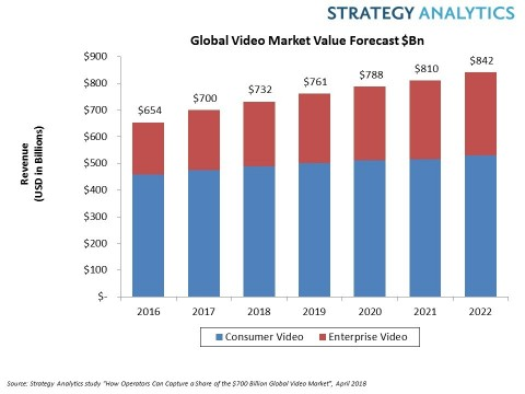 Global Video Revenue Chart (Graphic: Business Wire)