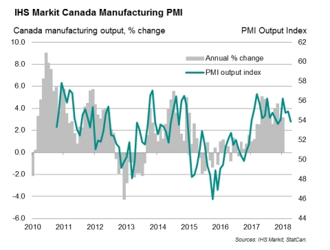 IHS Markit Canada Manufacturing PMI (Graphic: Business Wire)