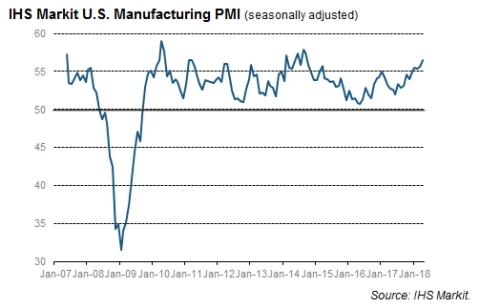 IHS Markit U.S. Manufacturing PMI (seasonally adjusted) (Photo: Business Wire)