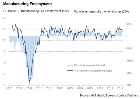 Manufacturing employment (Photo: Business Wire)