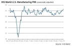IHS Markit U.S. Manufacturing PMI (seasonally adjusted) (Photo: Business Wire)