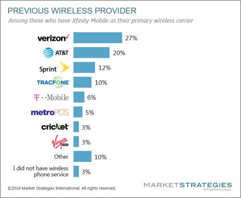 Previous Wireless Provider (Graphic: Business Wire)