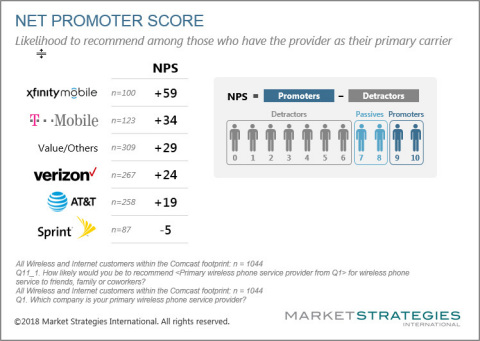 Net Promoter Score (Graphic: Business Wire)