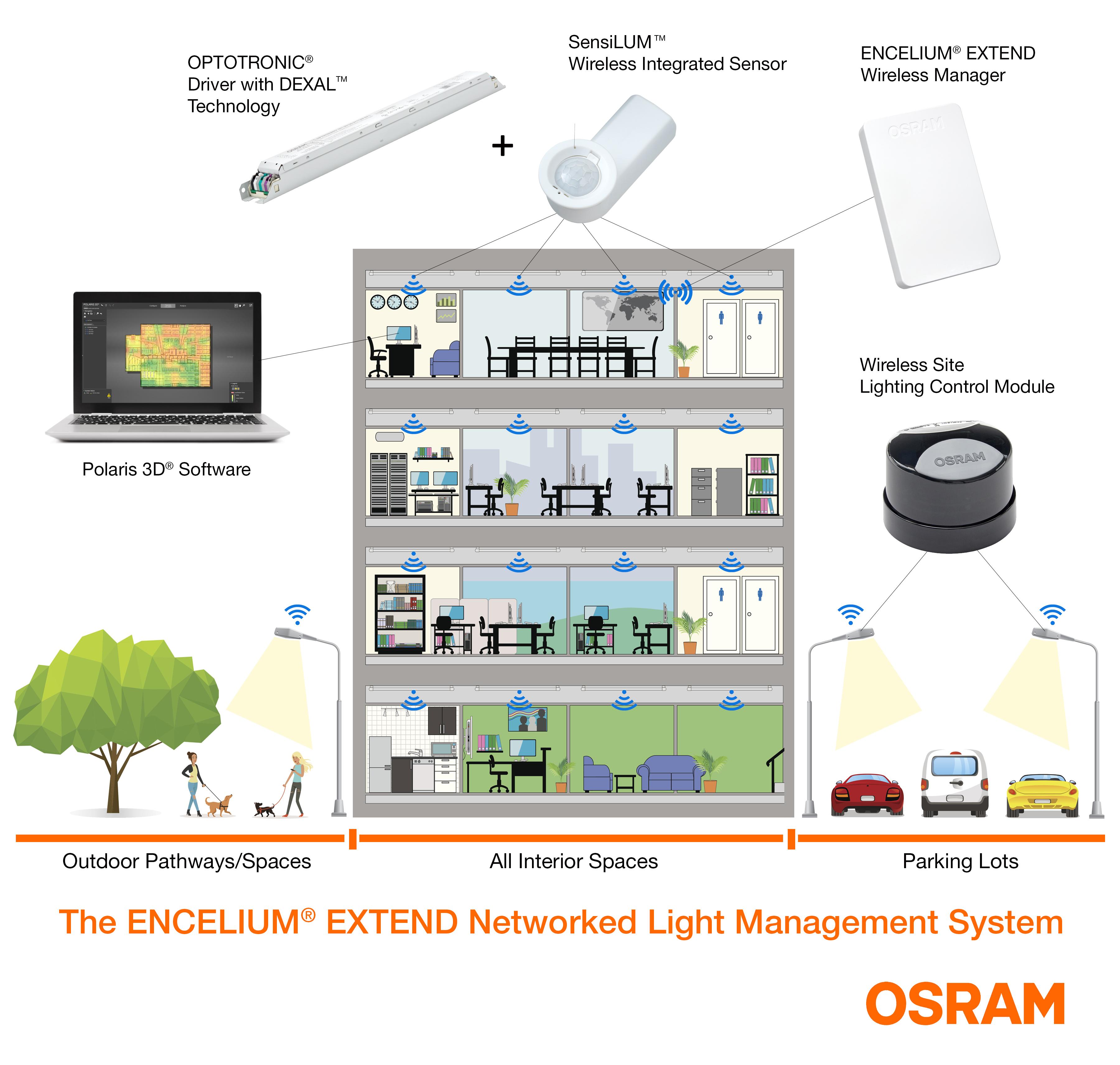 Encelium Extend Light Management System Enables Smart