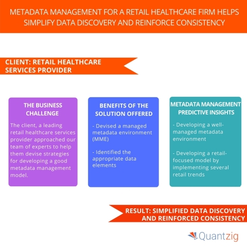 Metadata Management for a Retail Healthcare Firm Helps Simplify Data Discovery and Reinforce Consistency. (Graphic: Business Wire)