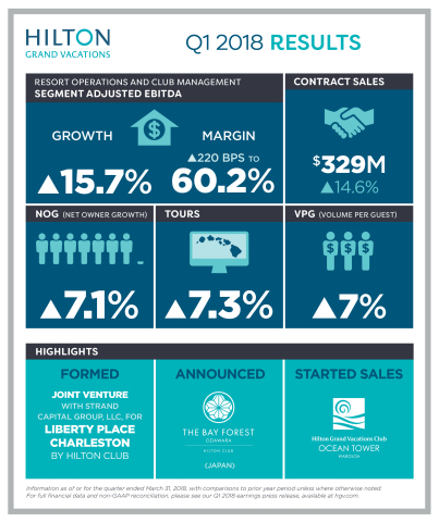 Hilton Grand Vacations Inc. today reports its first-quarter 2018 results. (Graphic: Business Wire)