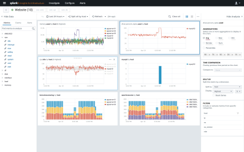 Customers use Splunk Insights for Infrastructure to dig into their metrics and logs to solve infrastructure performance problems. (Photo: Business Wire)