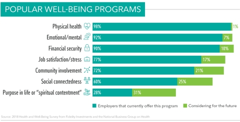 Employers Continue to Expand Well-Being Programs and Increase Financial Incentives for Employees (Graphic: Business Wire)