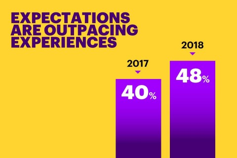 Expectations are outpacing experiences (Graphic: Business Wire)