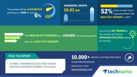 Technavio has published a new market research report on the global commercial electric cheese grating machines market from 2018-2022. (Graphic: Business Wire)