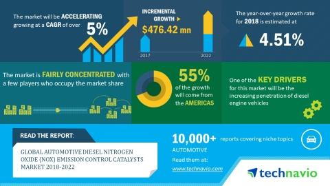 Technavio has published a new market research report on the global automotive diesel nitrogen oxide (NOx) emission control catalysts market from 2018-2022. (Graphic: Business Wire)