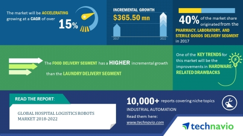 Technavio has published a new market research report on the global hospital logistics robots market from 2018-2022.  (Graphic: Business Wire)
