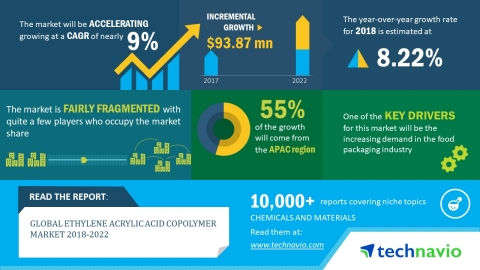 Technavio has published a new market research report on the global ethylene acrylic acid copolymer market from 2018-2022. (Graphic: Business Wire)