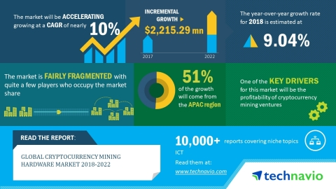 Technavio has published a new market research report on the global cryptocurrency mining hardware market from 2018-2022. (Graphic: Business Wire)