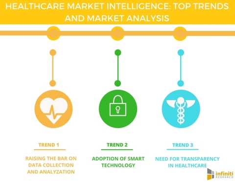 Healthcare Market Intelligence Top Trends and Market Analysis. (Graphic: Business Wire)