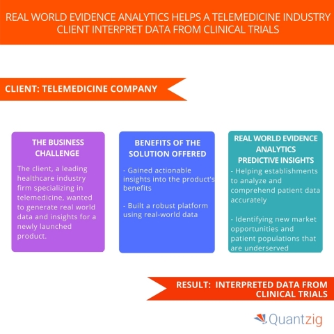 Real World Evidence Analytics Helps A Telemedicine Industry Client Interpret Data from Clinical Trials. (Graphic: Business Wire)