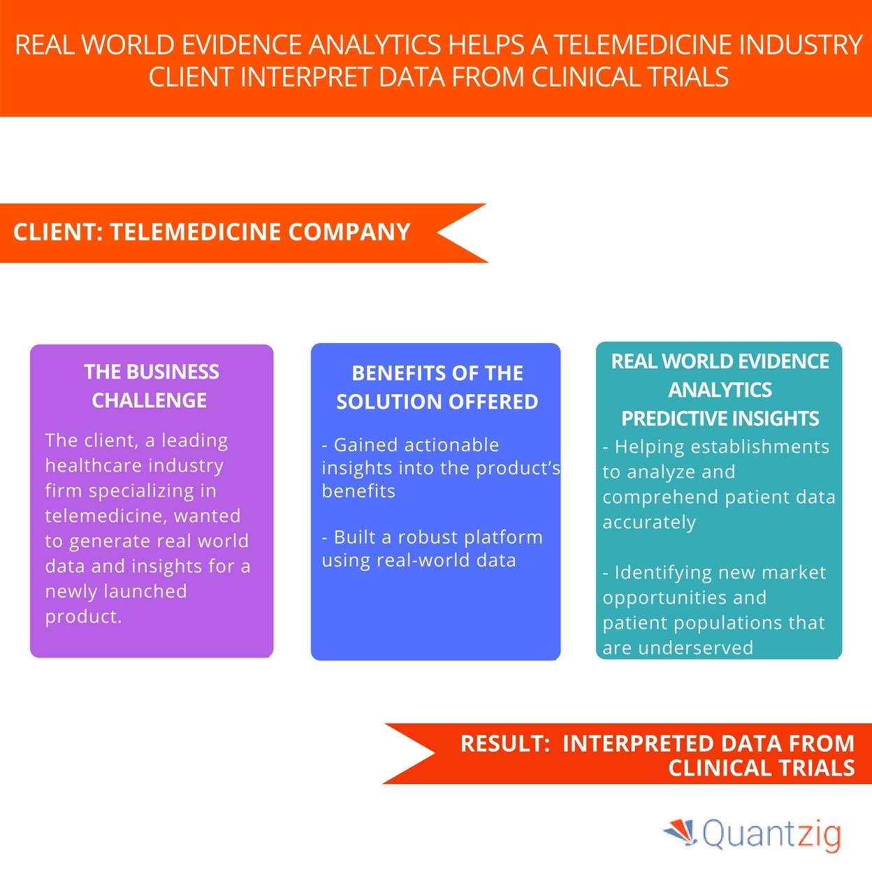Quantzig's Real-World Evidence Analytics Study on the