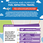 Ahead of Summer Travel Season, New Marriott Rewards Premier Plus Credit Card Survey Finds that Americans Say it's Important to Align Travel Plans with Personal Passions (Graphic: Business Wire)