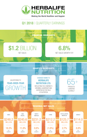 Q1 2018 Herbalife Nutrition Infographic (Graphic: Business Wire)