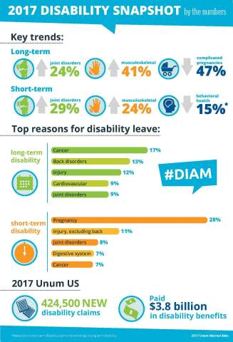 Unum releases the top causes and key trends in disability claims data for Disability Insurance Aware ...