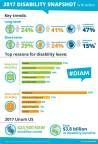 Unum releases the top causes and key trends in disability claims data for Disability Insurance Awareness Month (Graphic: Business Wire)