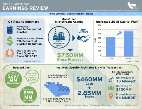 CRC 1Q 2018 Earnings Infographic (Graphic: Business Wire)
