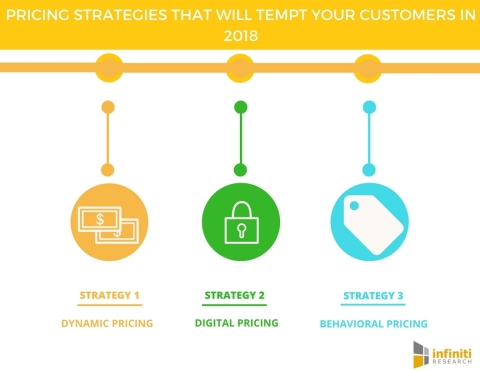 5 Pricing Strategies That Will Tempt Your Customers in 2018. (Graphic: Business Wire)