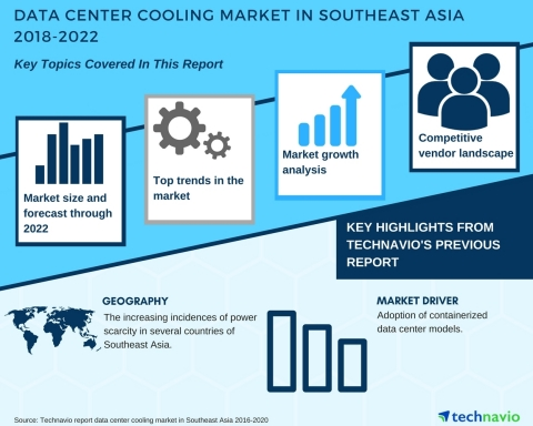 Technavio has published a new market research report on the data center cooling market in Southeast Asia from 2018-2022. (Graphic: Business Wire)