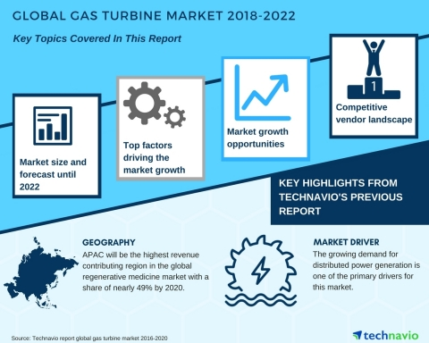 Technavio has published a new market research report on the global gas turbine market from 2018-2022. (Graphic: Business Wire)