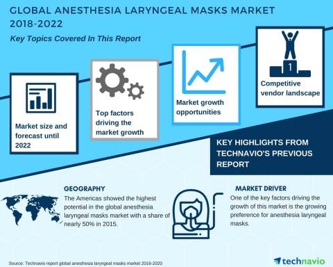 Technavio has published a new market research report on the global anesthesia laryngeal masks market from 2018-2022. (Graphic: Business Wire)