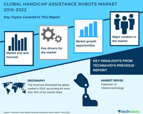 Technavio has published a new market research report on the global handicap assistance robots market from 2018-2022. (Graphic: Business Wire)