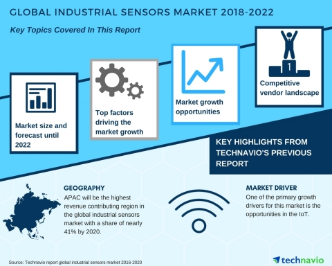 Technavio has published a new market research report on the global industrial sensors market from 2018-2022. (Graphic: Business Wire)