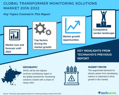 Technavio has published a new market research report on the global transformer monitoring solutions market from 2018-2022. (Graphic: Business Wire)