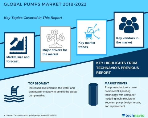 Technavio has published a new market research report on the global pumps market from 2018-2022. (Graphic: Business Wire)