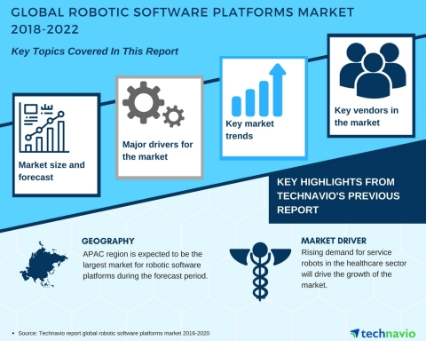 Technavio has published a new market research report on the global robotic software platforms market ...