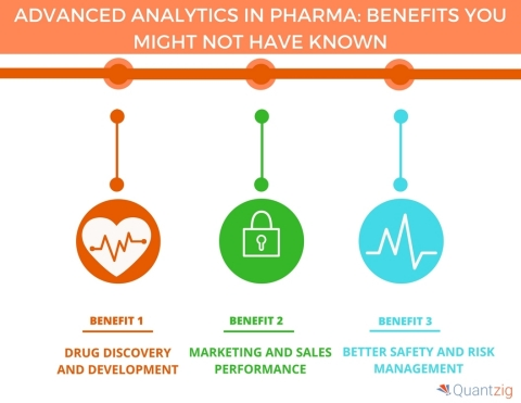 Advanced Analytics in Pharma Benefits You Might Not Have Known. (Graphic: Business Wire)