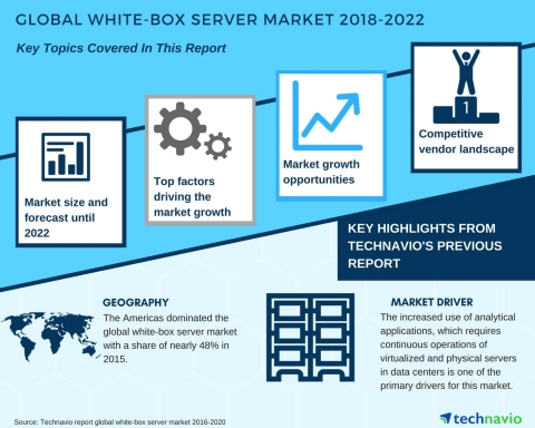 Technavio has published a new market research report on the global white-box server market from 2018-2022. (Graphic: Business Wire)