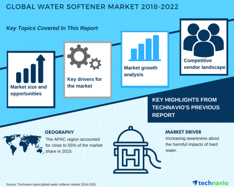 Technavio has published a new market research report on the global water softener market from 2018-2022. (Graphic: Business Wire)