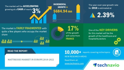 Technavio has published a new market research report on the mattresses market in Europe from 2018-2022. (Graphic: Business Wire)