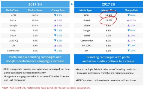 Nasmedia (KOSDAQ:089600), the largest digital media marketing agency in Korea, announced the result of 2017 Korean mobile game marketing trends and outlook for 2018 mobile game market.Non-incent CPI share of the overall digital marketing media has been decreasing although it still takes majority of the market share. Branding Media has shown big growth in 2017 (nasmedia report)