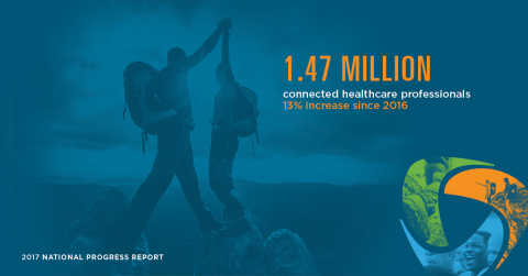 Healthcare progress happens when we work together. See how much ground we've gained in the 2017 National Progress Report. (Graphic: Business Wire)