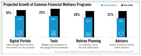 Prudential's 10th survey of employee benefits, Benefits and Beyond: Employer Perspectives on Financial Wellness, finds the percentage of employers offering financial wellness programs rose to 83 percent, up from 20 percent in the survey two years earlier. An additional 14 percent of employers say they plan to offer financial wellness programs in the next one or two years. (Photo: Business Wire)