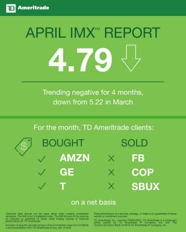 TD Ameritrade April 2018 Investor Movement Index (Graphic: TD Ameritrade)