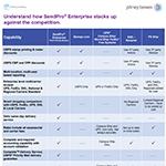 SendPro Enterprise Competitive Comparison (Graphic: Business Wire)