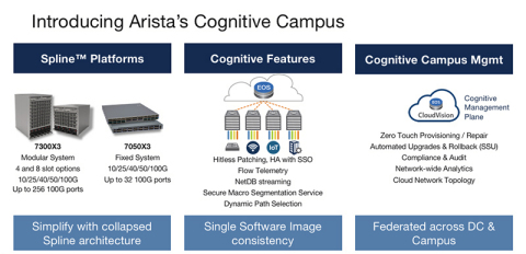 Cognitive campus platforms. Leveraging cloud and datacenter expertise and principles. (Graphic: Business Wire)